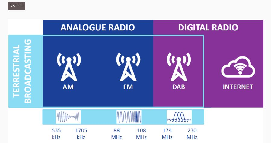 radio_digital